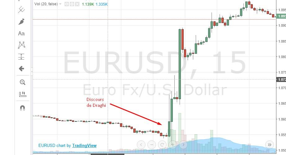 La hausse de l'euro après le discours de Draghi, directeur de la banque centrale européenne