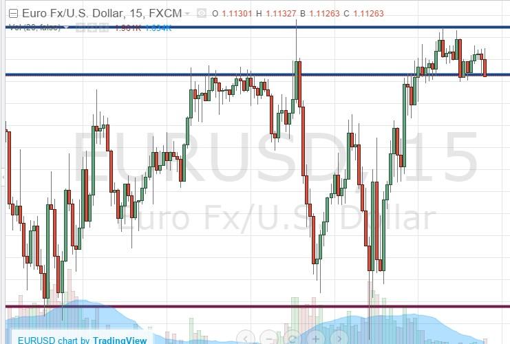 Support et resistance sur le timeframe , euro dollar