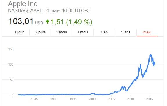 Une belle augmentation pour l'action d'Apple : 100 fois supérieure à son prix initial