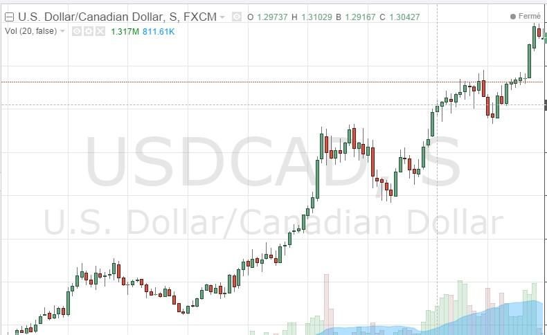 Augmentation du dollar face au dollar Canadien