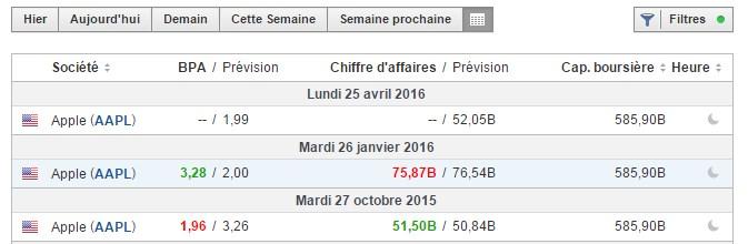 Des bénéfices en dessous des prévisions pour le début de l'année 2016