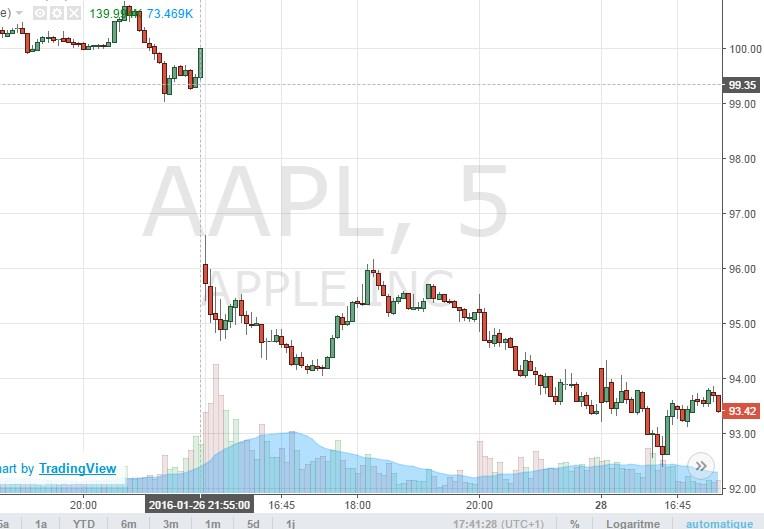Une chute « brutale » pour l'action Apple