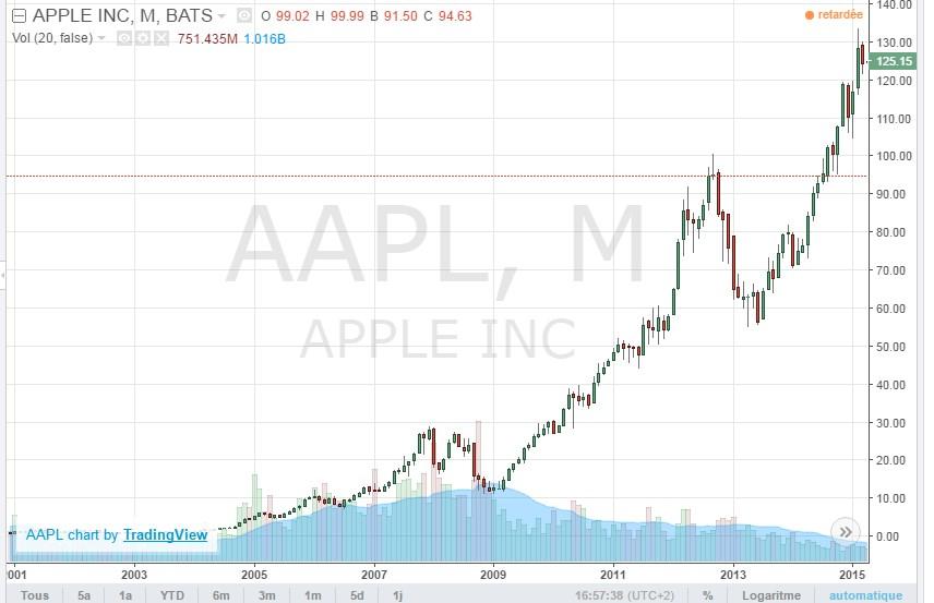 Malgré une légère baisse en 2013, l'action Apple affiche une croissance homogène depuis plus de 10 ans