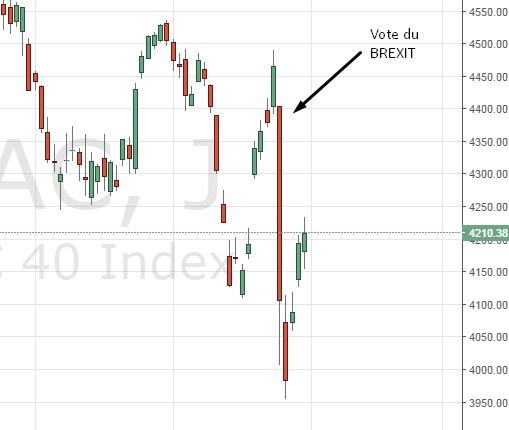 L'Indice du CAC 40 a perdu plus de 20% de sa valeur après le vote du BREXIT