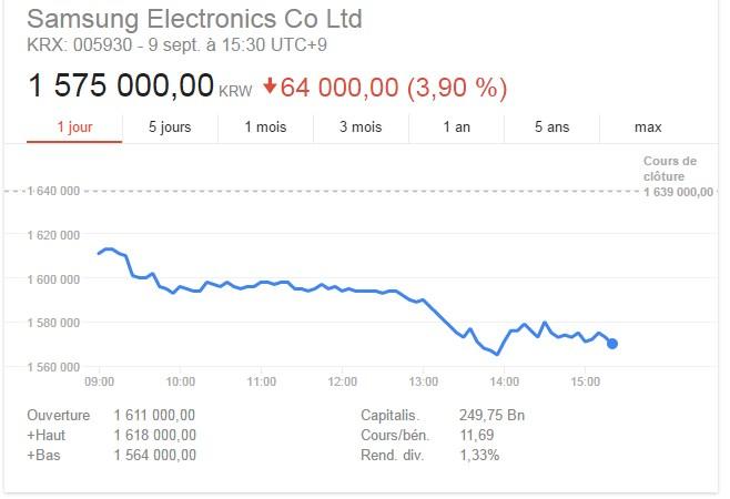 triste chute pour l'action Samsung